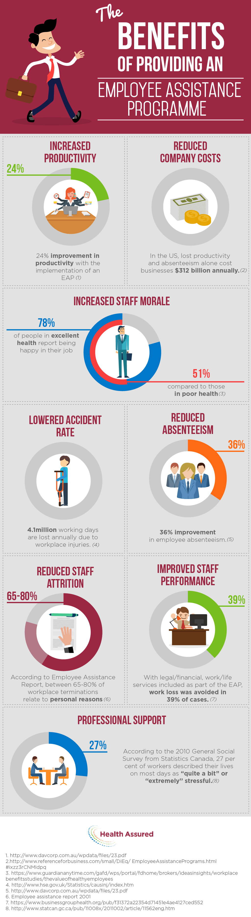 Benefits of an EAP infographic